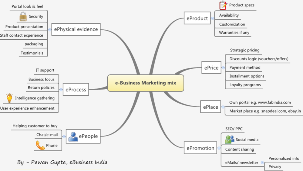 e-business marketing mix