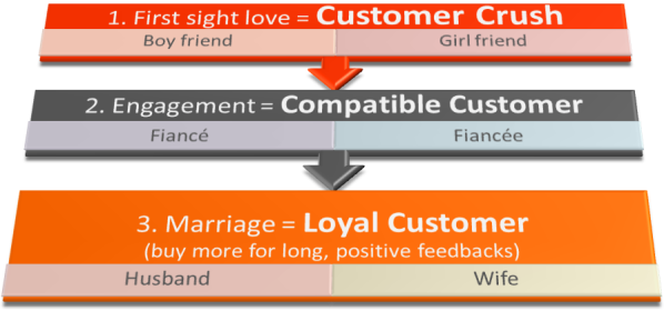 customer marriage_eBusiness India