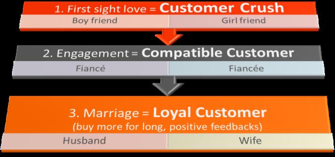 customer marriage_eBusiness India