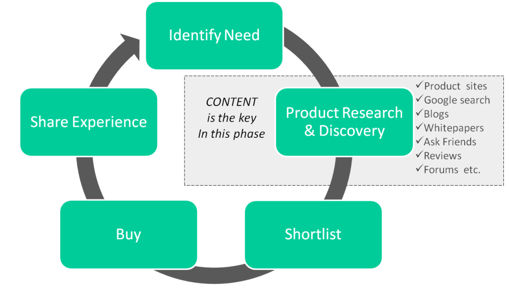 Product discovery_Nov 8, 2014