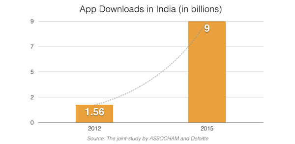 App downloads in India_ebusiness India