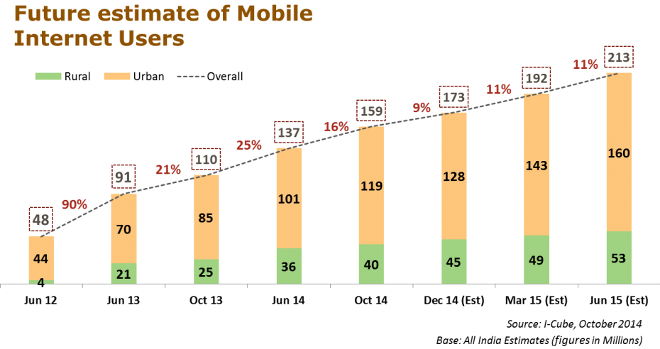 mobile users 2015