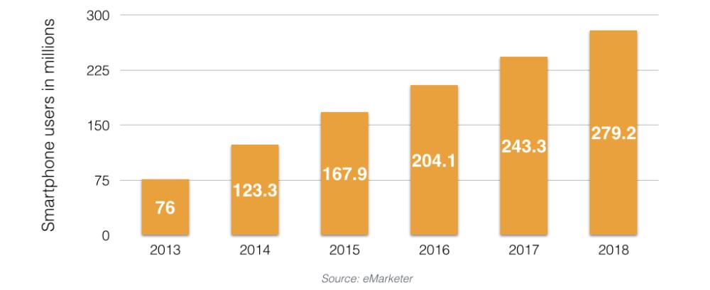 smartphones users in India_ebusiness India