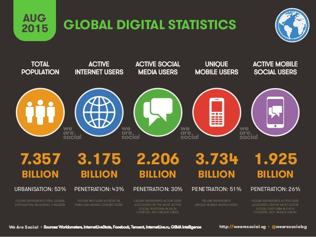 we-are-socials-global-digital-statshot-august-2015-2-638