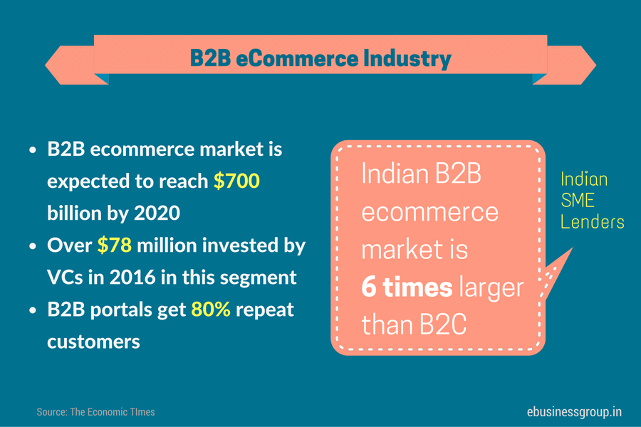 b2b-e-commerce-industry-in-india-1