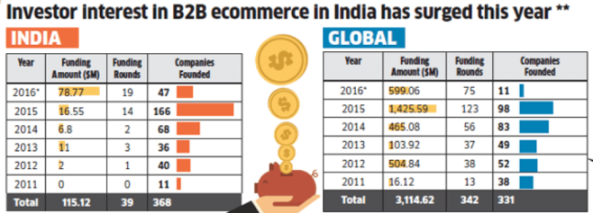 b2b-ecommerce-in-india-et