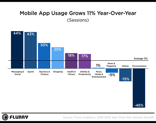 mobile-growth-hits-critical-mass-usage-up