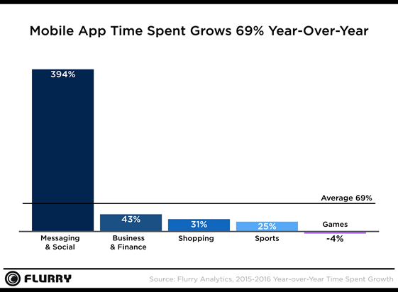 social-and-daily-habit-apps-dominate-time-spent-on-mobile